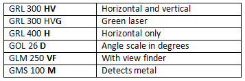 Bosch IMT codes