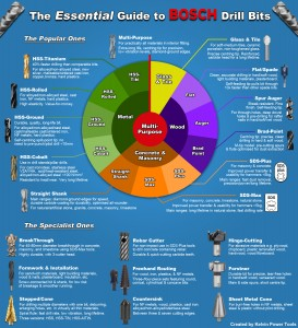 Bosch Drill Bits Infographic