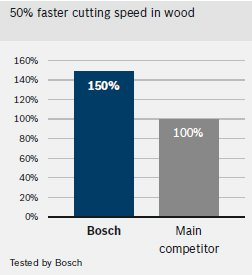 Bosch holesaws are faster